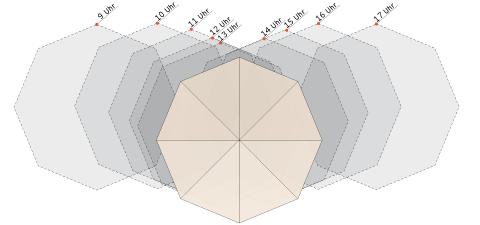 Sonnenschirm grafik  FORTERO®   Glatz Sonnenschirm Shop